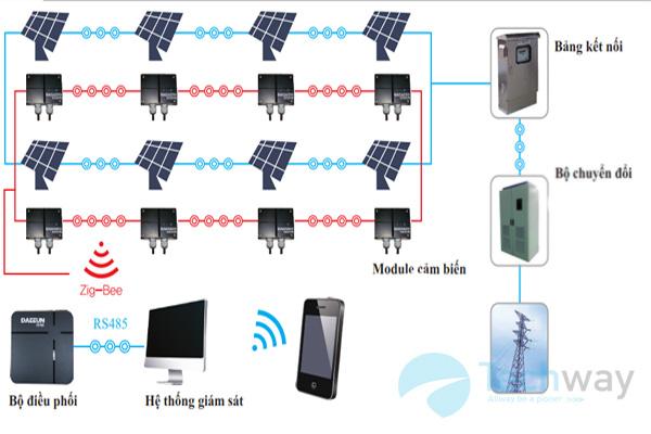 Sơ đồ điều khiển và giám sát solar