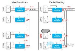 giải pháp tồi ưu hóa năng lượng cho tấm pin năng lượng mặt trời