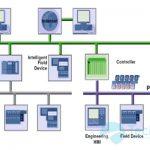 Những kiến thức cơ bản về ethernet công nghiệp