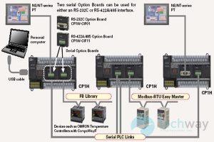 Sử dụng giao thức MODBUS tự động hóa quá trình