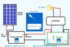 Pin mặt trời sạc cho bình ắc quy