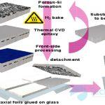 Pin năng lượng mặt trời và ứng dụng
