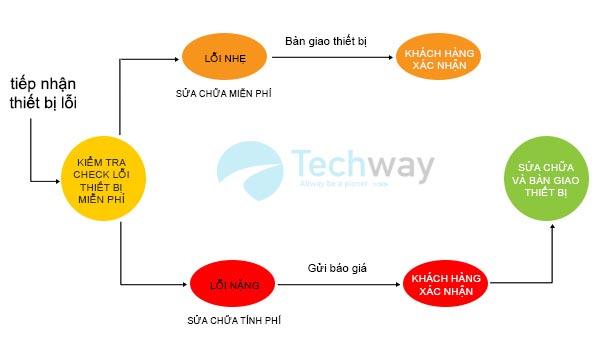 quy trình sửa chưa tại techway