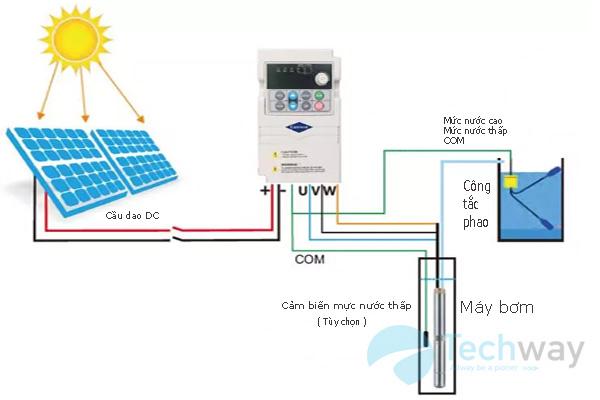Kết nối biến tần năng lượng mặt trời