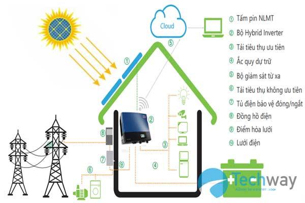 Giải pháp điện mặt trời Hybrid 1