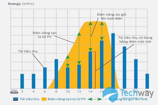 Một số lưu ý khi đầu tư hệ thống điện năng lượng mặt trời 1