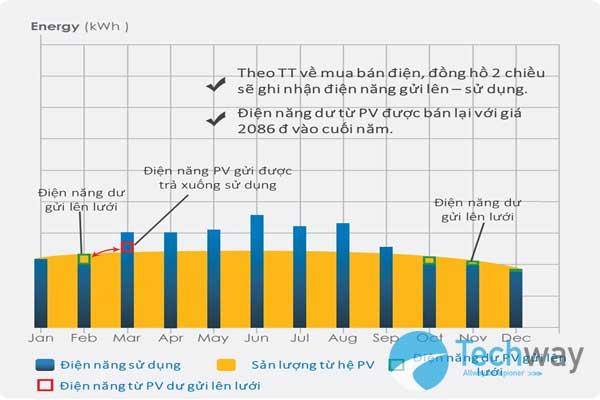 Một số lưu ý khi đầu tư hệ thống điện năng lượng mặt trời 2
