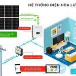 hệ thống điện mặt trời hòa lưới 3kw